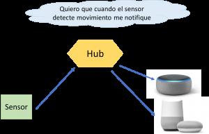 como funciona un smart hub
