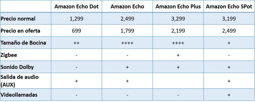 Comparación de los Amazon Echo en México
