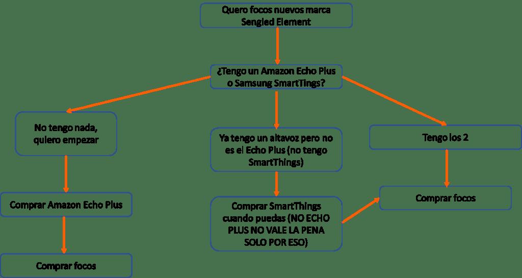 Como comprar focos inteligentes