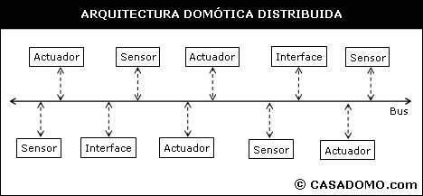 que es la domótica distribuída