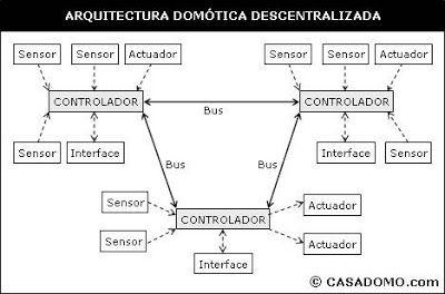 Sistema domotico decentralizado