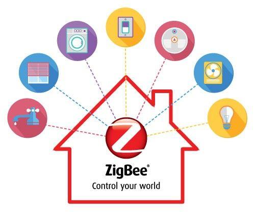 protocolo de domotica zigbee
