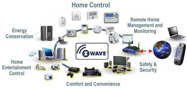 protocolo de domotica Z wave